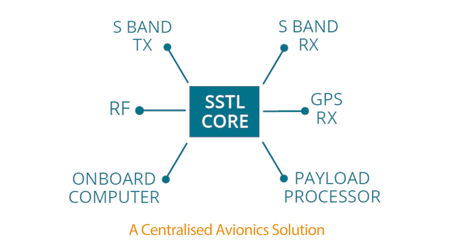 SSTL's Core Avionics Solution