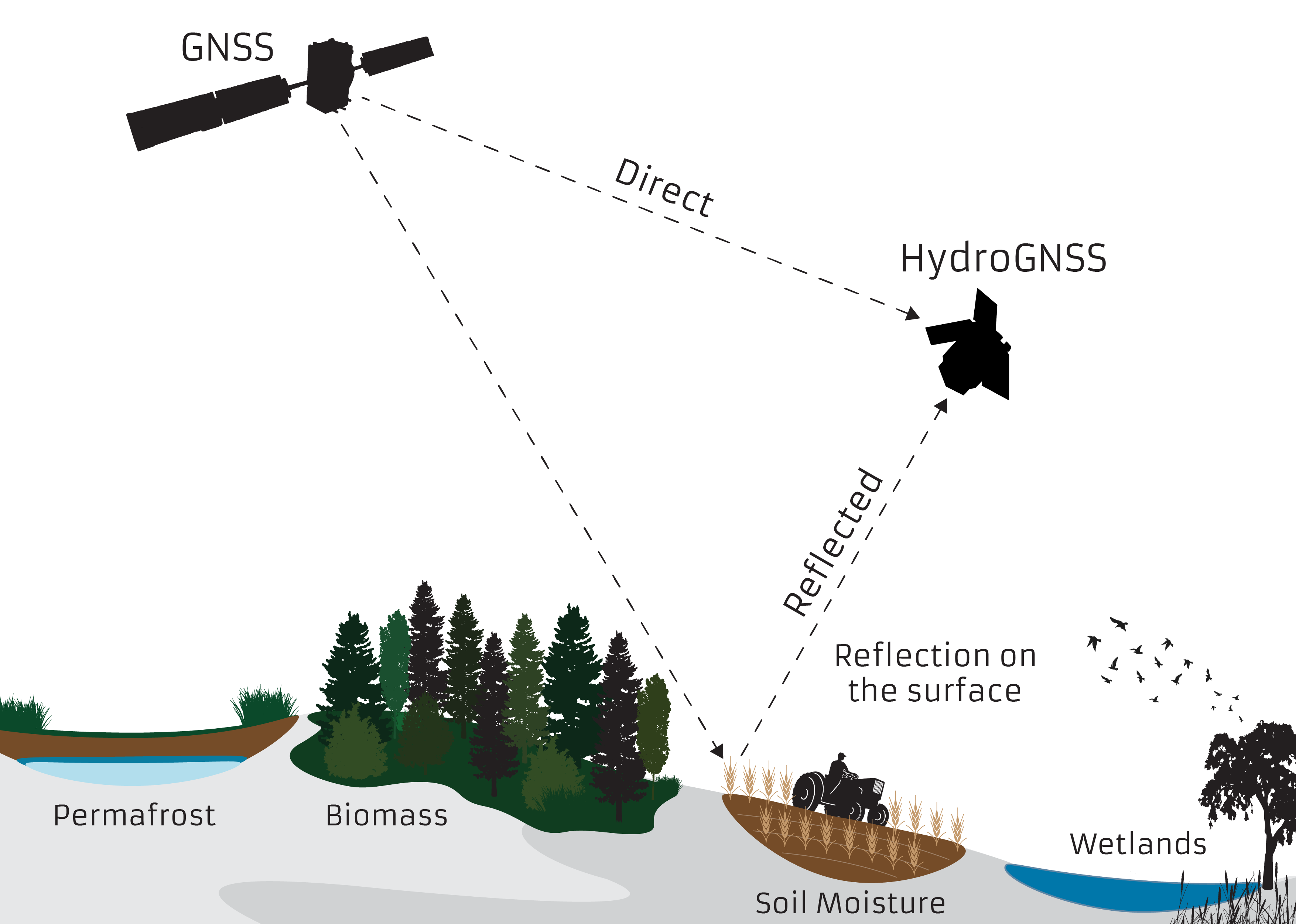 HydroGNSS mission graphic. Credit SSTL